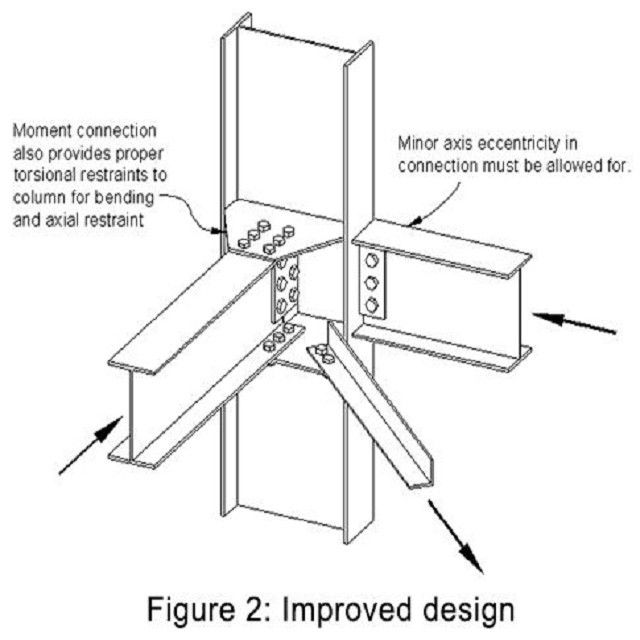 Juncao De Estrutura Metalica Portalconstruir Para Acessar M Steel Frame Construction Roofing Steel Structure