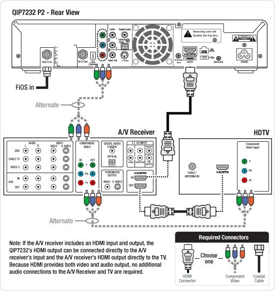 Wiring Diagram connecting to an HD TV and A/V Receiver for