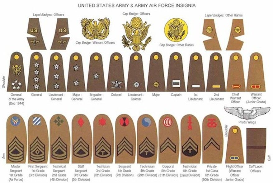 US Army & Army Air Corps Ranks, WW II pattern  | Military | Army
