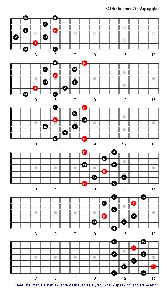 C Diminished 7th Arpeggio Arppegios Pinterest Guitars Music