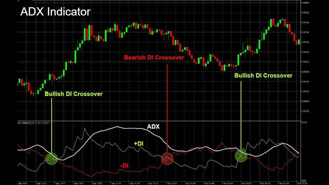 How To Use Best Adx Indicator Forex Trading Strategy