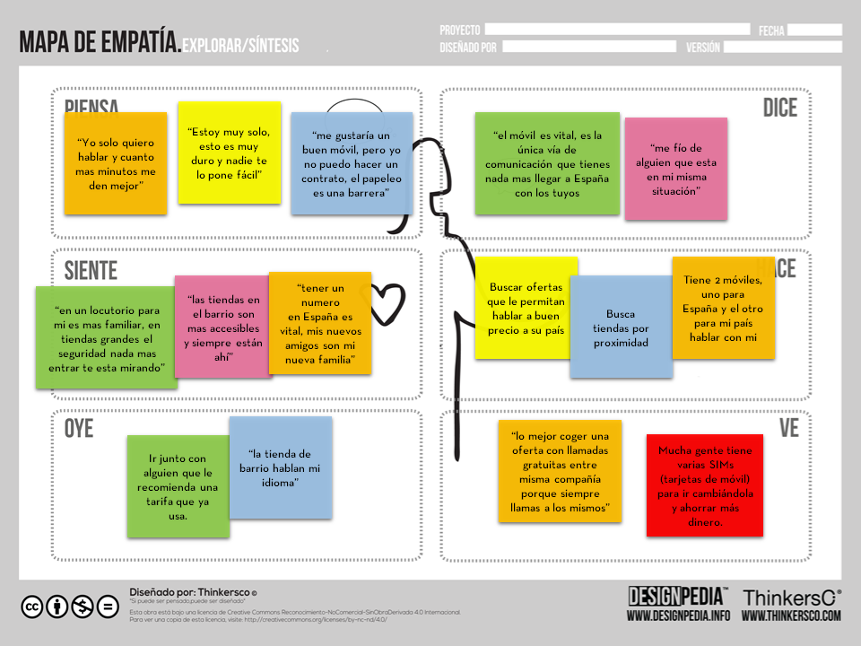 Design Thinking  Pensamiento De Diseo  Pinterest