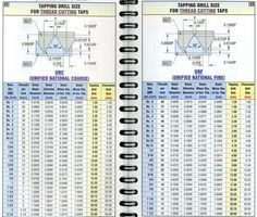 Tap Drill Size Chart | Drills In 1 64 0 0156 Increments And Metric Drills  In 0 1mm 0 004 .