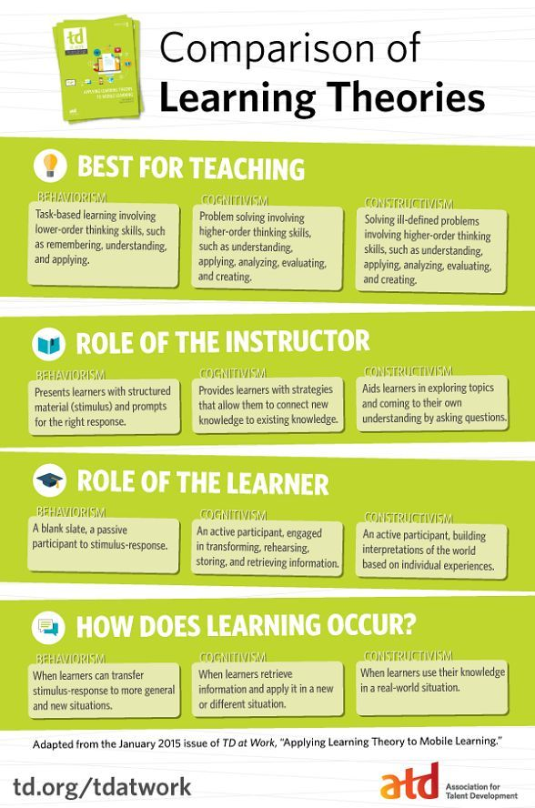 Viewyou On Education Pinterest Learning Theory Constructivism