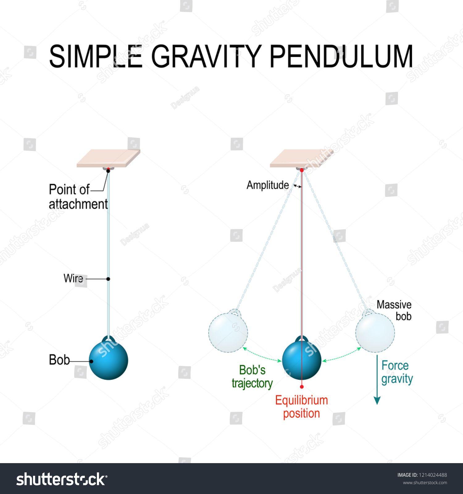 Simple Gravity Pendulum Conservation Of Energy When Pendulum