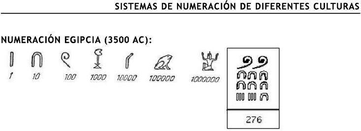 Antiguos sistemas de numeración