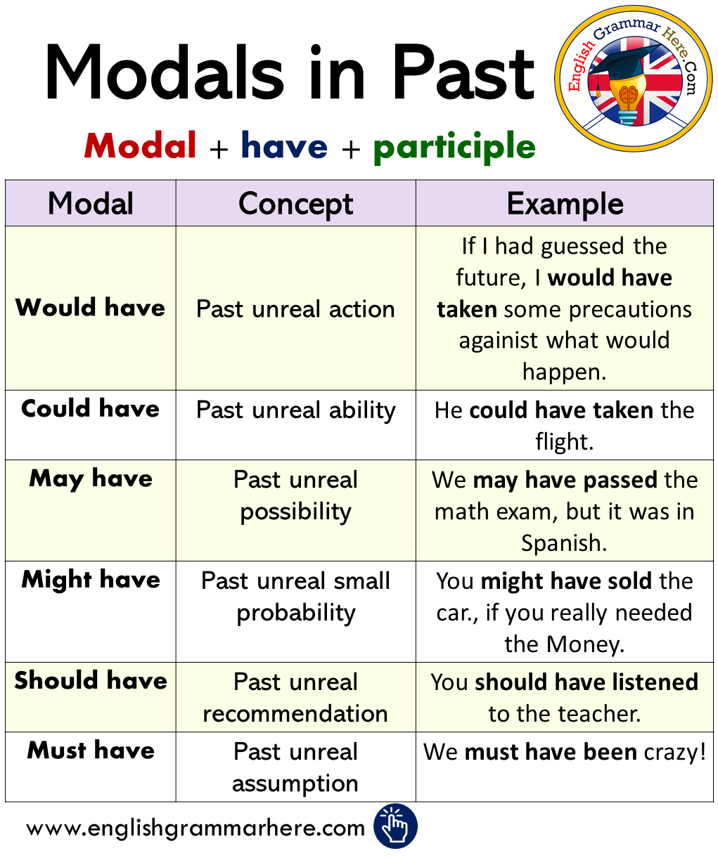 English Modal In Past Using Tense Grammar Here Vocabulary Word Verbs Paraphrase Definition Francais Francai