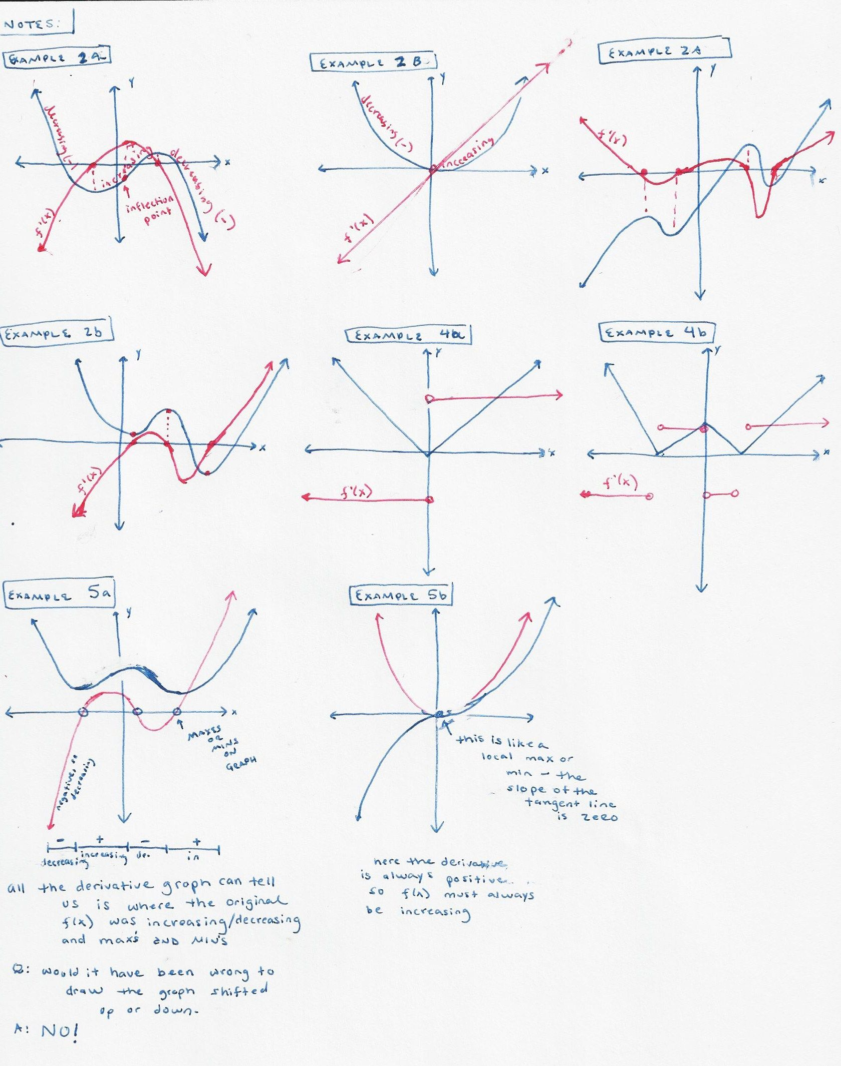 How To Find The Derivative Of A Graph