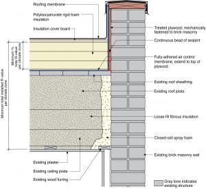 Water Managed Roof Re Roofing And Adding Insulation Over A Flat Roof Building America Solution Center Patio Design Tree