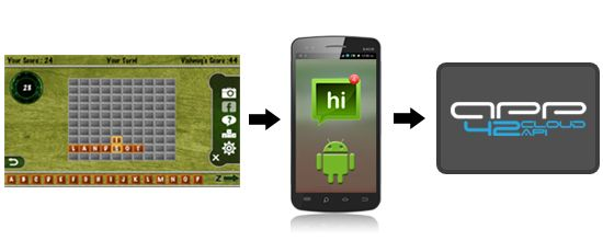 Make your Mobile Games Engaging  android push notification