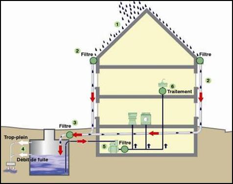Illustratie 1 schema van een installatie adviesgids - Bassin de retention maison individuelle ...