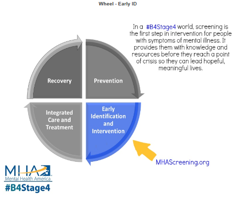 Mental health issues occur on a spectrum so individuals may suffer from minimal to severe symptoms. Knowing where you stand is critical to your mental health! Take a screening and support our #B4Stage4 campaign: www.mentalhealthamerica.net/screening