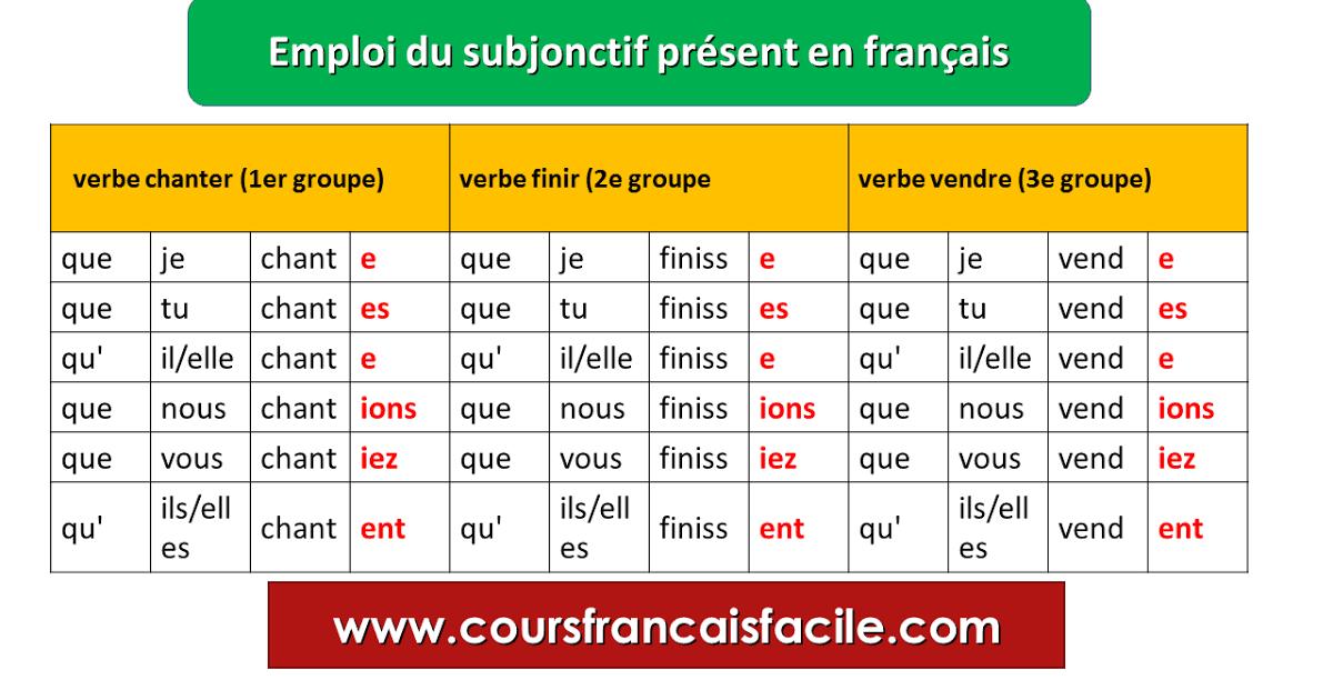 Emploi Du Subjonctif Present En Francais Subjonctif Present Vocabulaire Francais Enseignement Du Francais