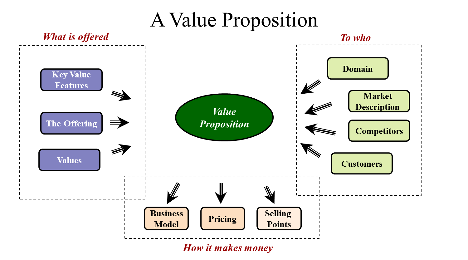 value proposition for the customers if Anatomy of a value proposition for laboratory medicine  of the benefits, costs  and value that an organization can deliver to its customers.