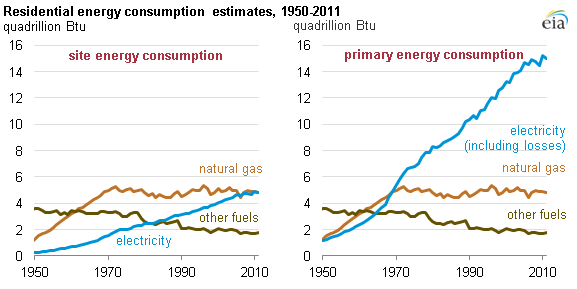 Increased Household Electricity Consumption Affects Energy Efficiency Energy Electricity Consumption Electricity
