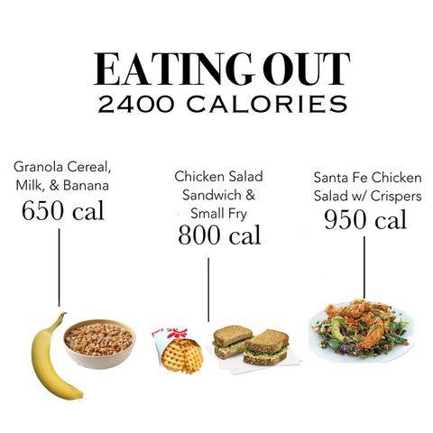 Eat More, Lose More: Settling The Fresh vs. Fast Food Debate   Heidi Powell