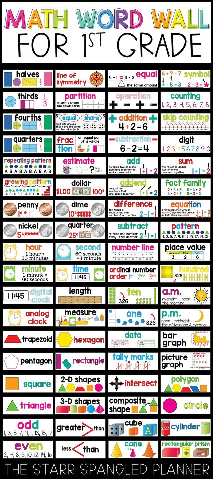 Math Word Walls have been a total game changer in my classroom! Now my First Grade students actively use the vocabulary cards on bulletin board to remind them of key concepts. These Math Word Wall Cards are also available for Kindergarten, 2nd, 3rd, 4th and 5th Grade!  Covers all Common Core Standards {Content: Operations & Algebraic Thinking, Number Sense, Place Value, Measurement & Data, Geometry}