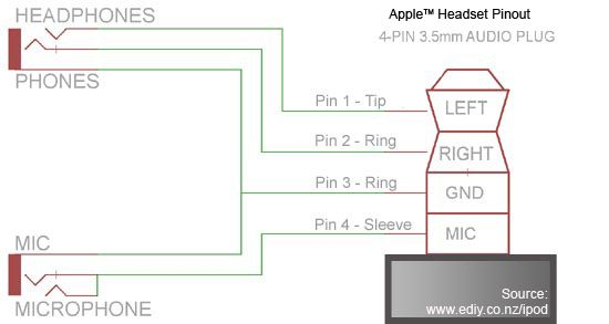 ysplitter-iphone / ipod touch microphone pinout and circuit diagram | technical | pinterest ... ipod earphones wiring diagram