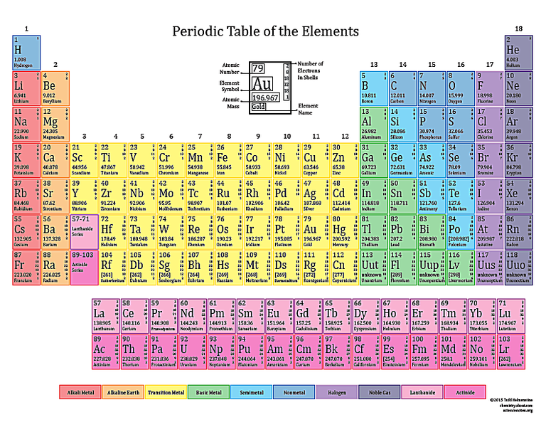 Printable Periodic Tables for 2015 Periodic table