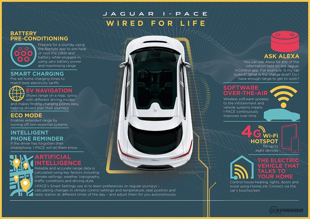Jaguar I Pace Wired For Life Vinndo App Automotive Auto Parts Seller Pixmo Carapplications Apps Autopar Jaguar Pace Jaguar Electric Car Conversion