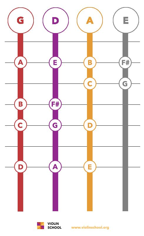 G Major Scale Grid M U S I C Pinterest Sheet music - violin fingering chart