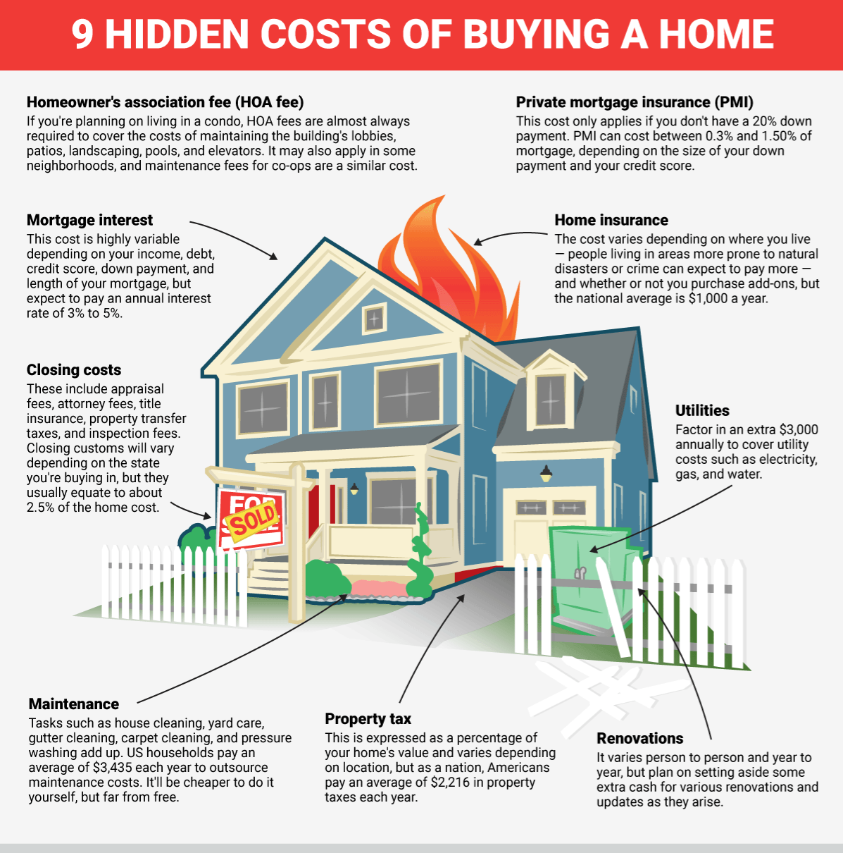 Buying A Home Isn T Just A 20 Down Payment And A Monthly Check For The Mortgage Here Are 9 Hidden Cost Buying First Home Home Buying Process House Purchasing