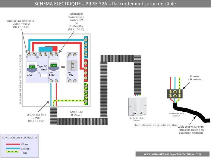 Super Prise 32A spécialisée de l'installation électrique sortie de cable  GU24