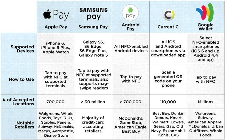 Learn who accepts Apple Pay, Samsung Pay, Android Pay and