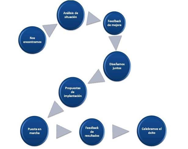 Diseñamos con nuestros clientes las soluciones que facilitan el desarrollo de sus empresas y quienes la componen de forma integral.