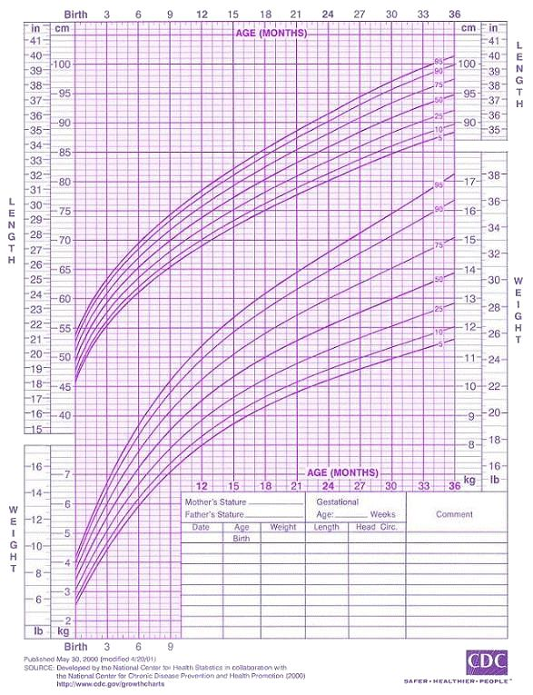 Height Weight Chart Toddler Baby Info Percents Things To Know Pinterest