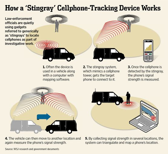 Image result for IMSI-catchers