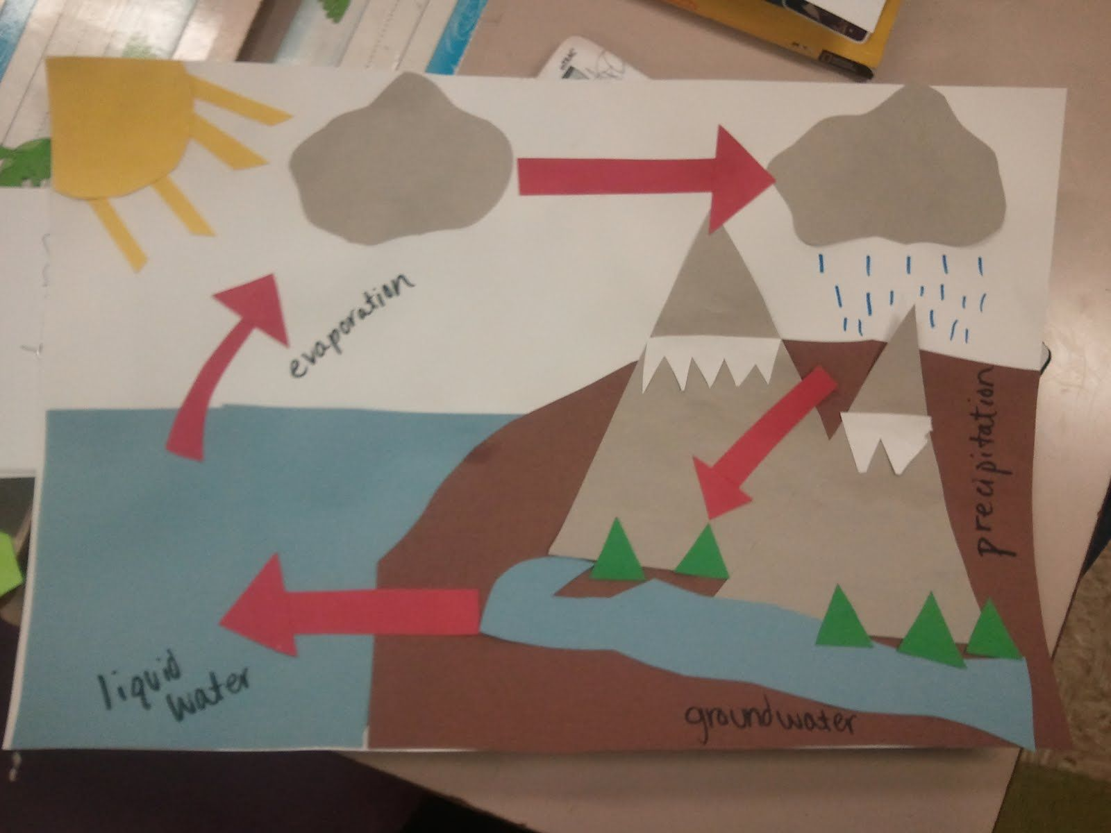 Miss Third Grade Teaching The Water Cycle Science