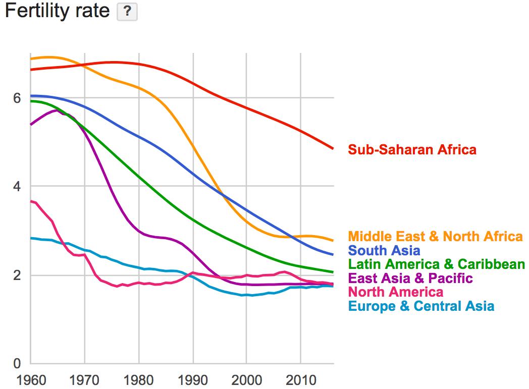 World Fertility Rates Fertility Rate Social Data North Africa