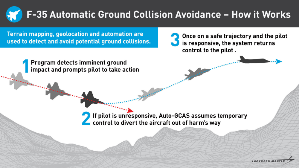Lockheed Martin F 35 What Is Auto Gcas Collision Avoidance System Saving Lives Edwards Air Force Base