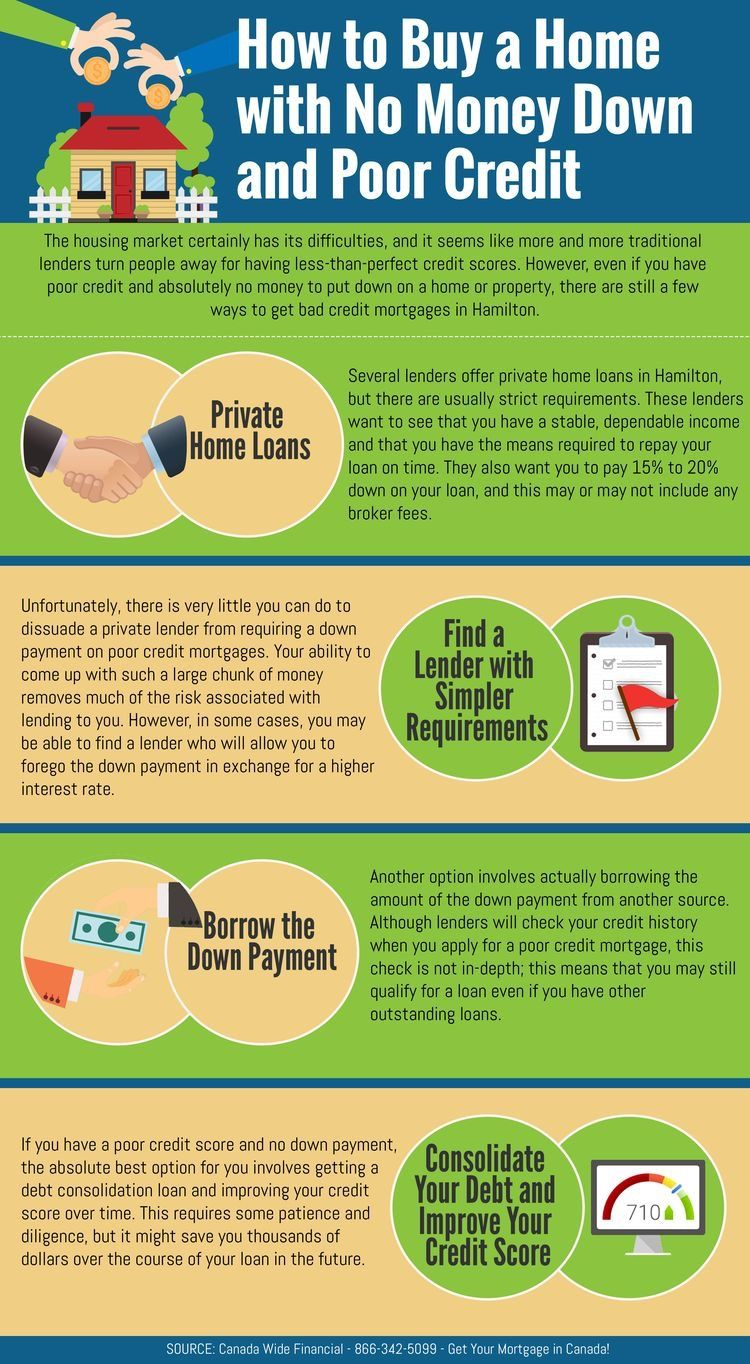 Pin By Pamela Bell English On Building Wealth For Life Real Estate Infographic Buying First Home Home Buying