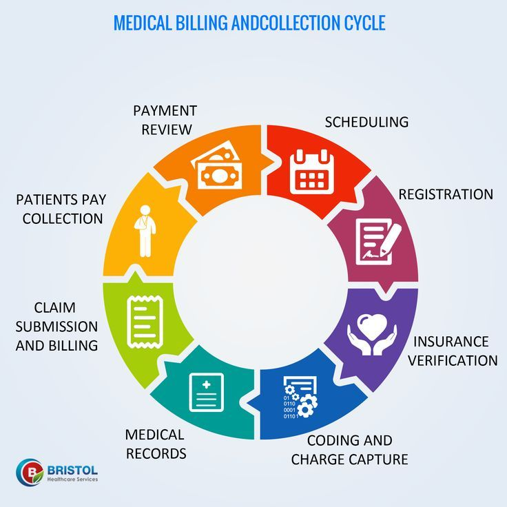Healthcare Mangement 1000 Images About Revenue Cycle Management