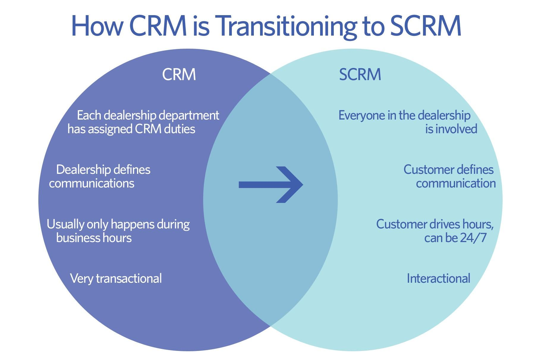 Transitioning to Social CRM in your Dealership - Auto Dealer Monthly