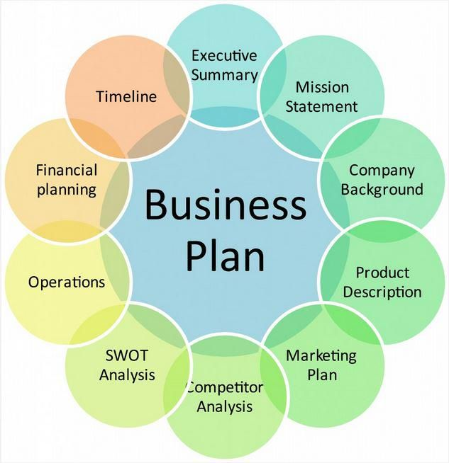 Build Business Plan An Infographic Guide To Creating A Digital