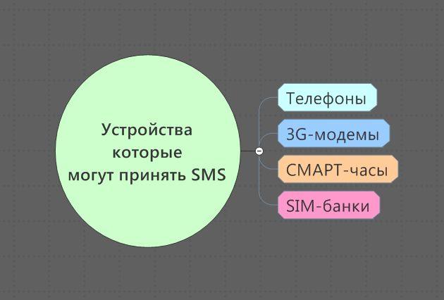 Устройства которые способны принимать СМС