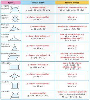 Formule Di Geometria Piana Scuola Media Imagui Geometria 1 Media