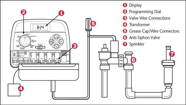 wiring a sprinkler system timer wiring diagram electricity rh casamagdalena us