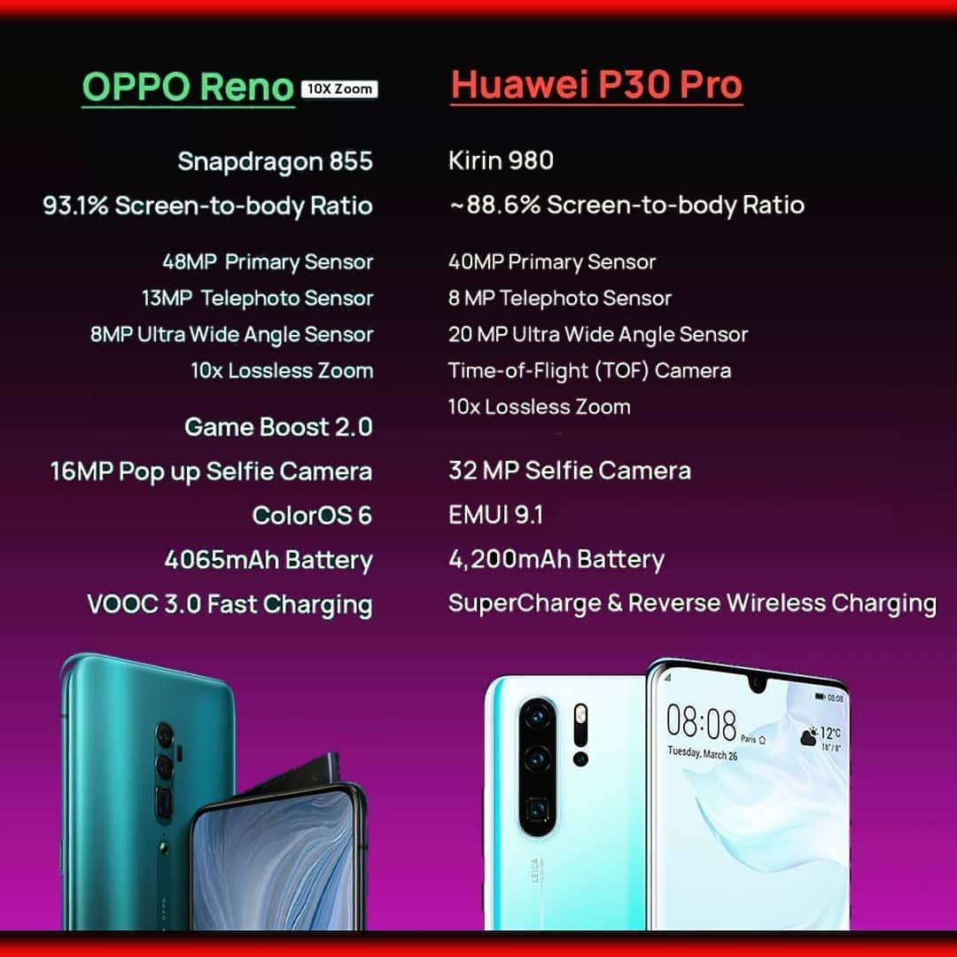 Huawei P30 Price In Uae