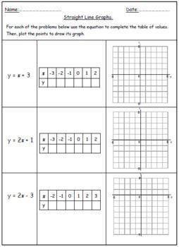 Linear Equations - Graphs | Middle school math | Pinterest ...