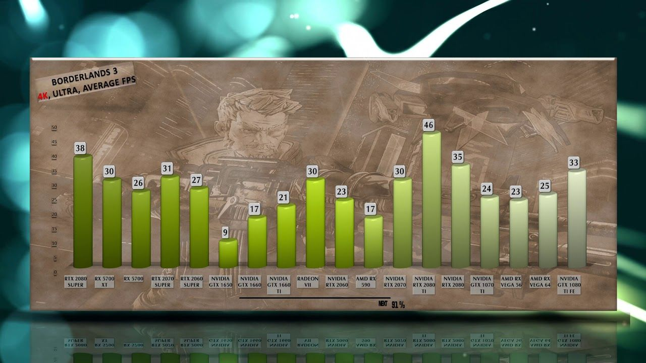 Borderlands 3 Benchmarks Tested On Every Gpu Borderlands Borderlands 3 Best Graphics