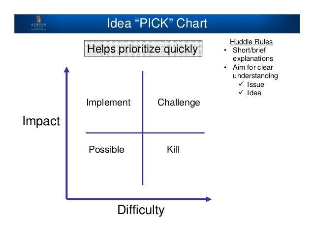 Resultado De Imagen De Pick Chart  Gestin Procesos Sanitarios