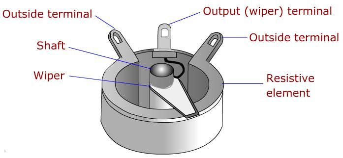 Variable resistors are called potentiometers.   Knowledge ...