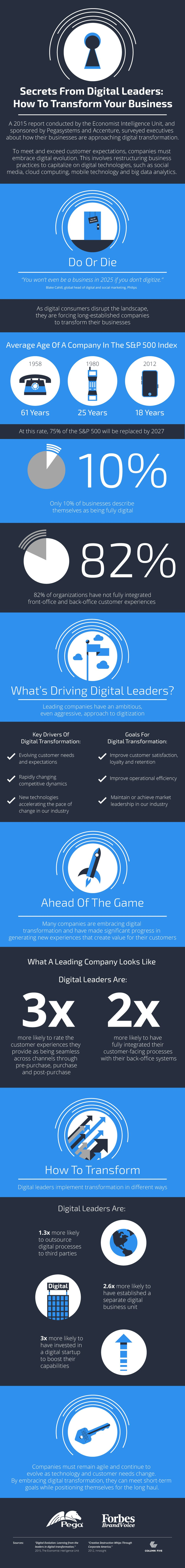 Secrets From Digital Leaders: How To Transform Your Business