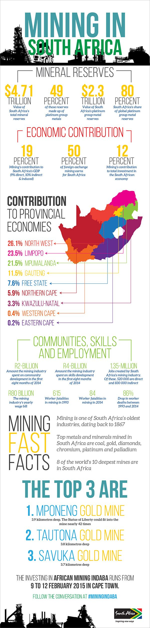 [INFOGRAPHIC] Mining in South Africa Health food, Sports