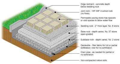 permeable paver installations provide for drainage and. Black Bedroom Furniture Sets. Home Design Ideas