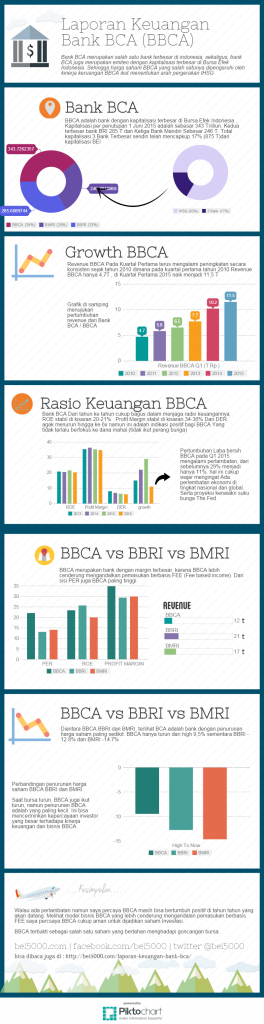 Infografis Laporan Keuangan Bank BCA Laporan keuangan
